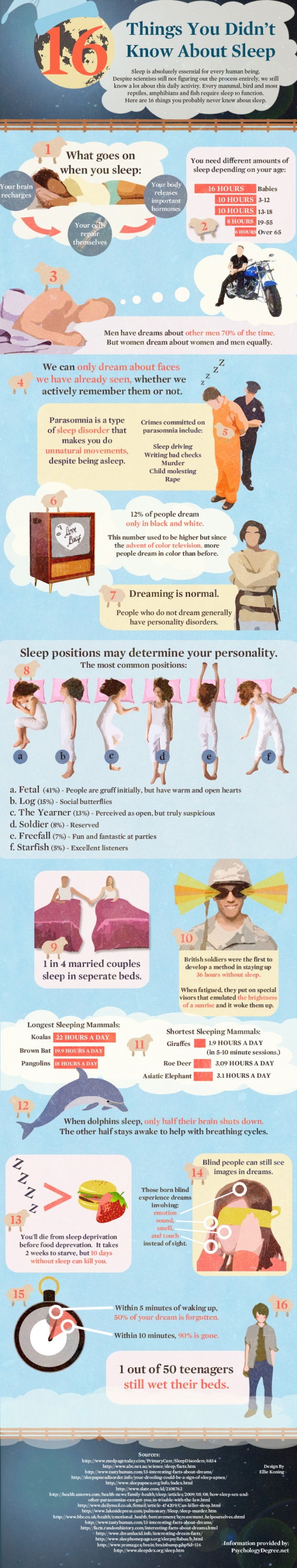 parasomnia essay This essay will start with describing normal sleep physiology since this is crucial  for  parasomnias, rem sleep behavioural disorder (rbd) and sleep walking.